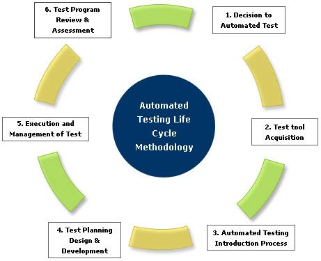Automated Software Testing Introduction Of Automated. What Does A Certified Nurse Assistant Do. Texas Electric Rates Best Rates. Universities With Nutrition Programs. Idioms In American English Lead Gen Marketing. Technical College Institute Ipage Vs Godaddy. Hematology Oncology Clinic Moreno Family Law. Siemens X Ray Equipment St Louis Title Loans. Structured Settlement Examples