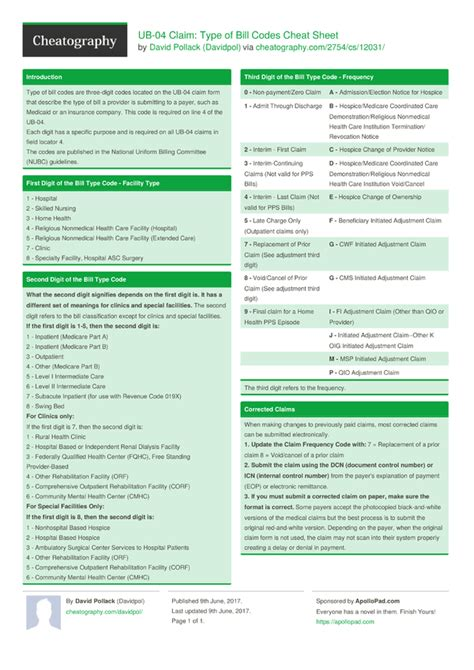 free ub 04 form download ub 04 claim type of bill codes cheat sheet by davidpol
