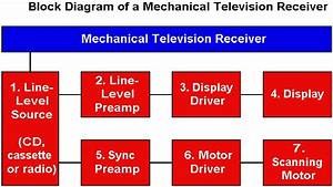 Mechanical Tv Block Diagram Theory