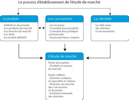 l 233 tude de march 233 l analyse du secteur d activit 233 les echos business
