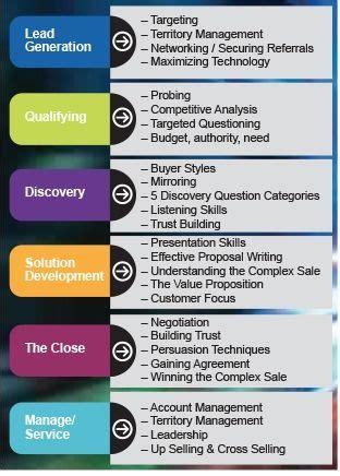 sales training topics click   information