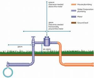 Water Corporation Water Meter Locations