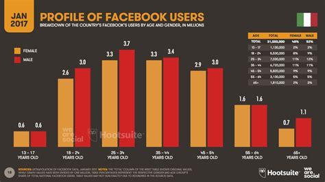 mobile si鑒e social digital in 2017 in italia 31 milioni di utenti sono attivi sui social 28 milioni da mobile engage it