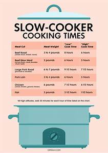 Slow Cooker Times How To Cook Anything In A Crock