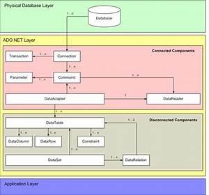 The Ado Net Architecture