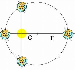 Entfernung Erde Sonne Berechnen : exzentizit t der erdbahn ~ Themetempest.com Abrechnung