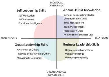 leadership models developing leaders
