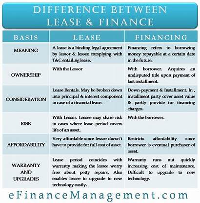 Lease Finance Difference Between Risk Business Accounting
