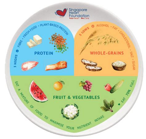 4 healthy eating tip 2 healthy eating is about more than the food on your plateit is also about how you think about food. healthy eating school poster - Buscar con Google