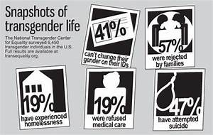 Transgender and suicide rates | NataliaCorro28