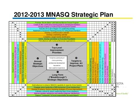 strategic planning deployment    matrix