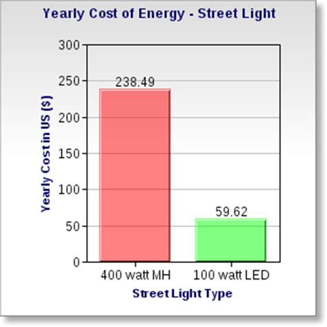led cost savings calculator excel