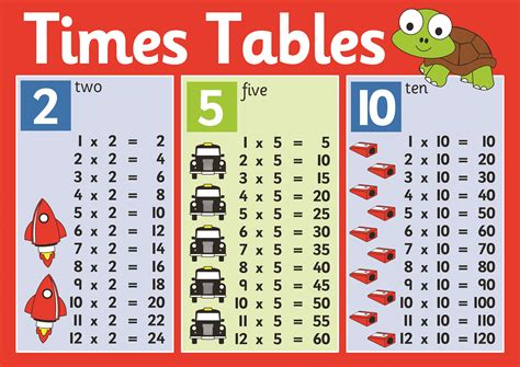 2 5 10 times table poster inspirational group