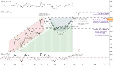 GME Stock Price and Chart — NYSE:GME — TradingView