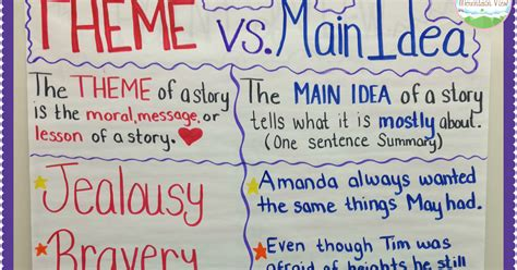 Teaching With A Mountain View Teaching Main Idea Vs Theme