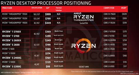 amd ryzen 2000 series exposed pricing performance leaked
