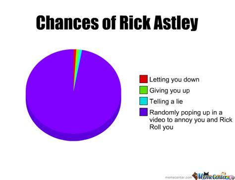 Rick Astley Meme - chances of rick astley by generalchub meme center