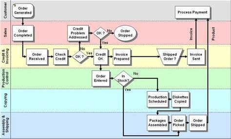 The Process Mapping Conversation Flowchart Peminjaman Kendaraan Dinas Kenaikan Kelas Perulangan Java Switch Statement In Flow Chart For Khoa Making Menghitung Jam Ke Menit Kingdom Animalia Classification Instructions Ks2