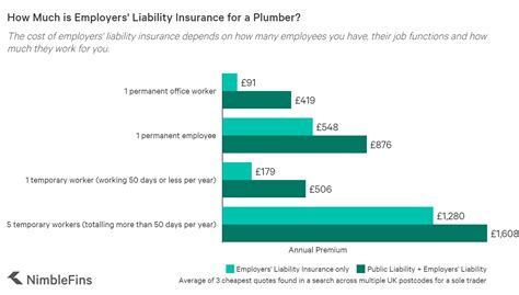 Bumping that up to liability limits of 50/100/50 costs $644 annually, or $54 a month. Average Cost of Plumbers' Insurance 2020 | NimbleFins