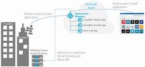 Azure Active Directory Part 1  An Introduction