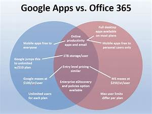 Google Apps And Office 365 Compared In One Venn Diagram