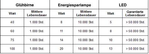 vergleich led watt glühbirne lumen watt tabelle cykelhjelm med led lys