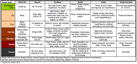 Roasting Guideline Charts    Current Knowledge Summary   Home Barista.com