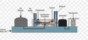 Gas Turbine Fossil Fuel Power Station Natural Gas  Png