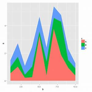 R How To Create A Stacked Line Plot Stack Overflow