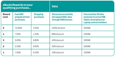 We did not find results for: FNB uncapped ADSL: 100% discount on the cards