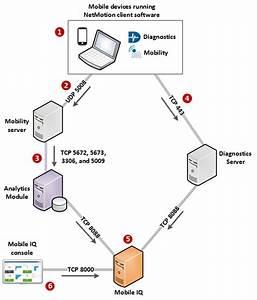 Mobile Iq System Architecture