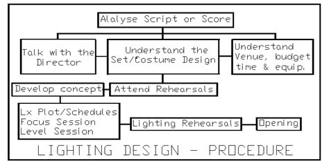 part  professional lighting procedure  bill williams