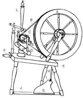 Spinning Wheels Pacific Wool Fiber