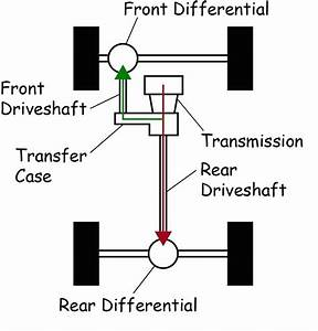 How Transfer Cases Release Power Of 4-wheel Drive