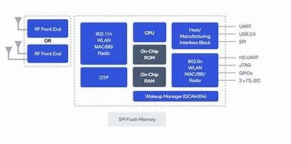 Qualcomm Block Diagram Chipset Soc Svg Stream