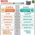 一圖看懂!武漢新型肺炎與 SARS 比較 | 蕃新聞
