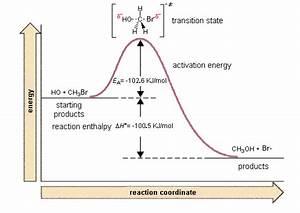 Discuss Sn2 Mechanism Of Methyl Bromide Using Aq Koh With