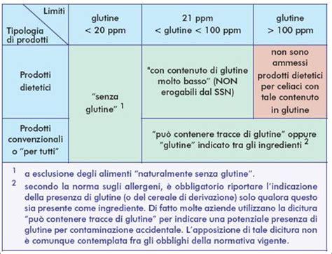 tabella alimenti senza glutine norme