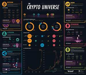 How Bitcoin, Ethereum, and other cryptocurrencies compare ...