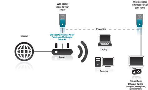 Link Dhp Pav Mbps Ethernet Over Power Adapter Kit