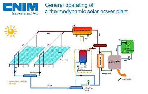 cnim solar fresnel reflector