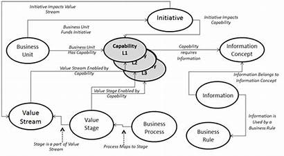 Architecture Business Stakeholder Value Maps Enterprise Knowledge