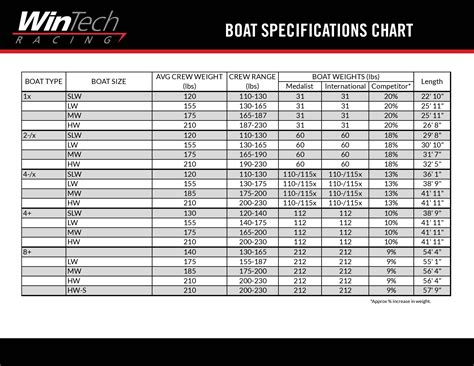 Boat Anchor Weight Chart by Specifications Wintech Racing