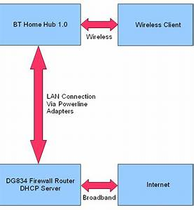 Neil Pellinacci  How To Recycle A Bt Home Hub As A Wireless Access Point