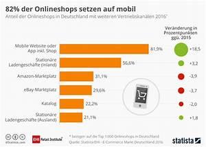 Online Handel Aufbauen : infografik 82 der onlineshops setzen auf mobil statista ~ Watch28wear.com Haus und Dekorationen