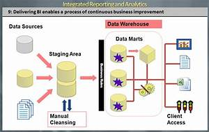 Data Warehouse  Dw  And Business Intelligence  Bi