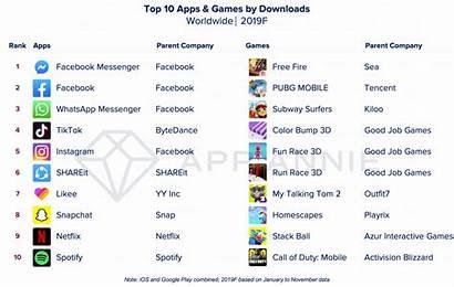 Apps Downloads App Spending Consumer