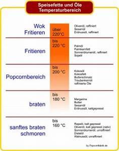 Welches öl Für Holztisch : welches l f r popcorn im topf popcornfabrik ~ Sanjose-hotels-ca.com Haus und Dekorationen