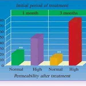 Principle of the oral sugar test for intestinal ...