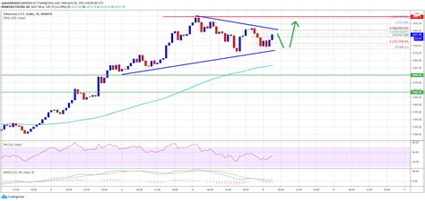 TA: Ethereum Holding Gains Above $1,600, Why ETH Could ...